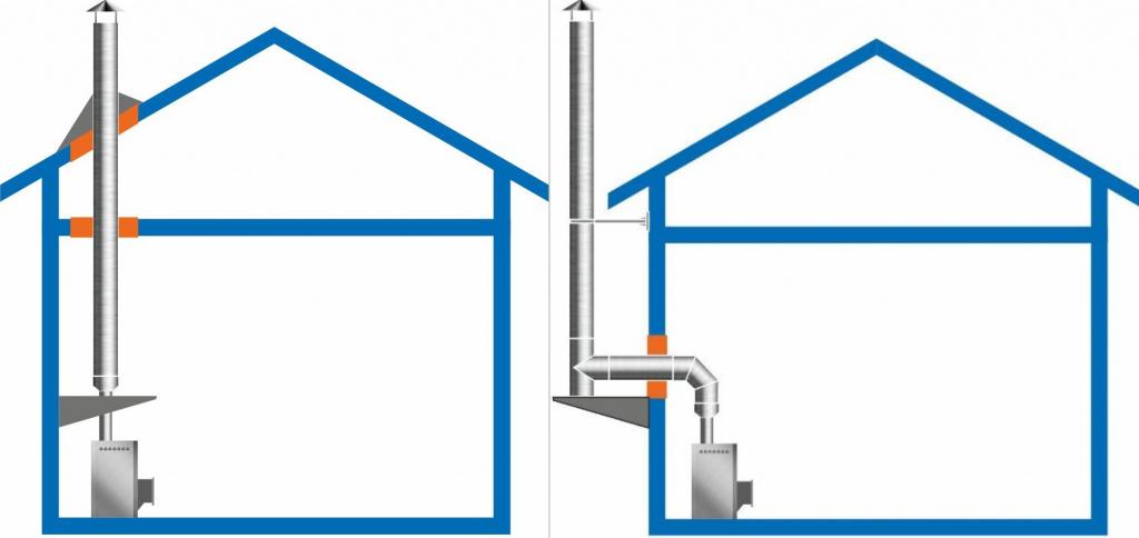 Дымоход может быть выведен как через потолок, так и сквозь стену